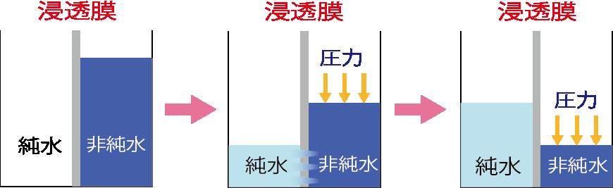 ROフィルター(逆浸透膜)の仕組み